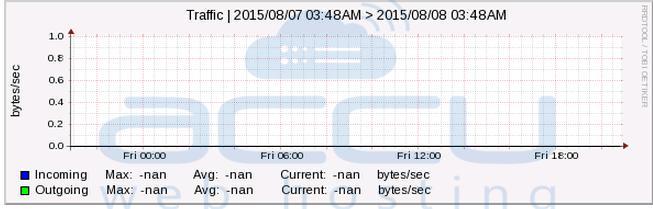 Bandwidth Graph