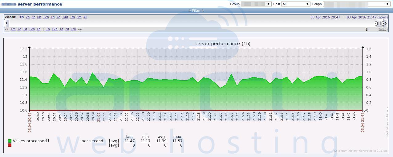Server Peformance